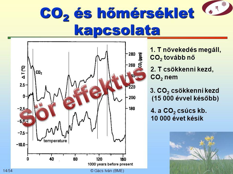 © Gács Iván (BME)13/54 A legfontosabb üvegházhatású gázok * ppb=10 -6 ppm ** Gt/év Relatív hatás: egy molekula hányszor akkora hatást fejt ki, mint eg