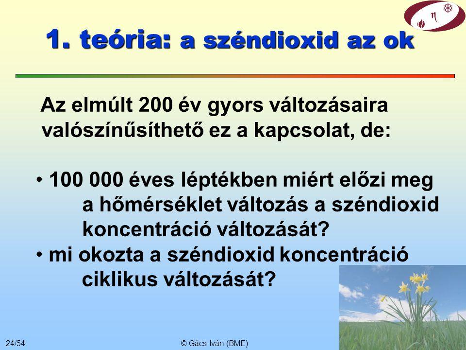 © Gács Iván (BME)23/54 Ok okozati kapcsolat (mi okozza a 100 000 évenkénti ciklusokat) Az okozat nem előzheti meg időben az okot. Ha a széndioxid az o