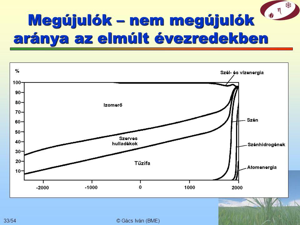 © Gács Iván (BME)32/54 Az energiafelhasználás hatása a klímára Ez ma már triviális Az energiafelhasználás felmelegíti a légkört Ez ma már triviálisnak