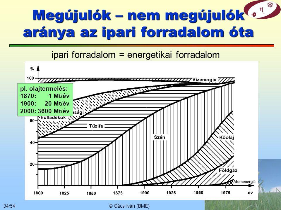 © Gács Iván (BME)33/54 Megújulók – nem megújulók aránya az elmúlt évezredekben