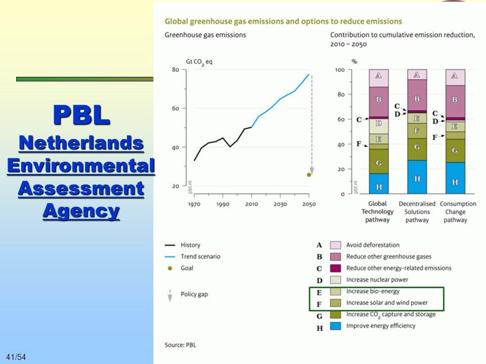 © Gács Iván (BME)40/54 20% megújuló részarány Önálló céllá vált A megújulók alkalmazása eszköz az ÜHG kibocsátás csökkentésére. Egy a sok közül. Hogy