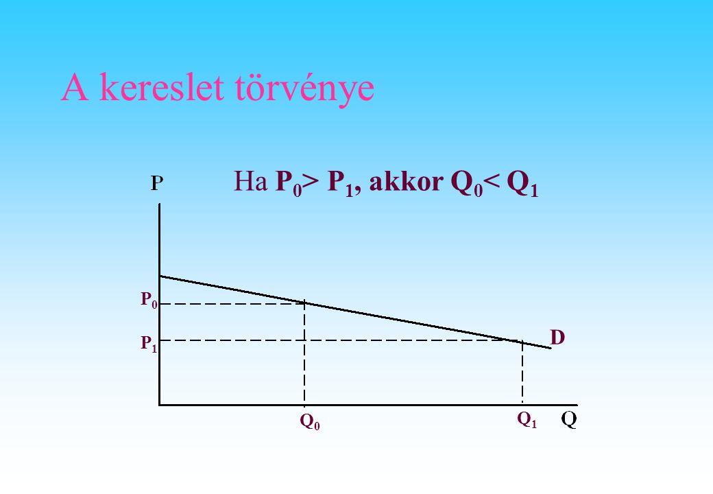 A kereslet törvénye P0P0 P1P1 Q1Q1 Q0Q0 D Ha P 0 > P 1, akkor Q 0 < Q 1