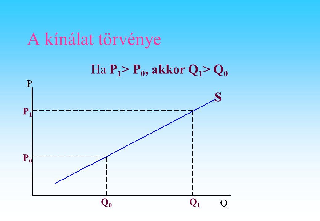 A kínálat törvénye P0P0 P1P1 Q0Q0 Q1Q1 S Ha P 1 > P 0, akkor Q 1 > Q 0