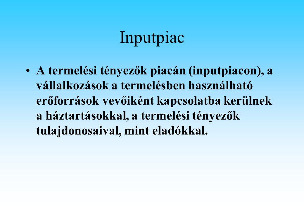Inputpiac A termelési tényezők piacán (inputpiacon), a vállalkozások a termelésben használható erőforrások vevőiként kapcsolatba kerülnek a háztartásokkal, a termelési tényezők tulajdonosaival, mint eladókkal.