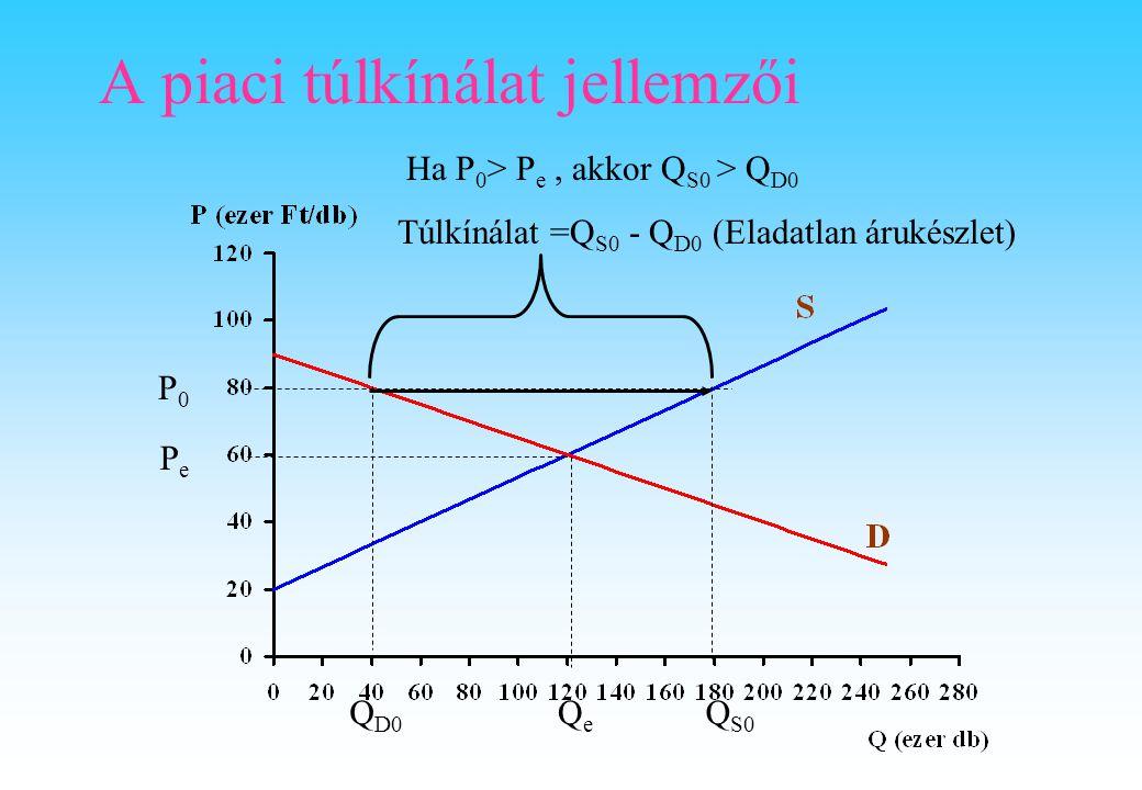 Ha P 0 > P e, akkor Q S0 > Q D0 Túlkínálat =Q S0 - Q D0 (Eladatlan árukészlet) Q D0 Q S0 PePe P0P0 QeQe A piaci túlkínálat jellemzői