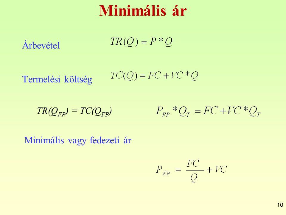 Minimális ár Árbevétel 10 Termelési költség Minimális vagy fedezeti ár TR(Q FP ) = TC(Q FP )