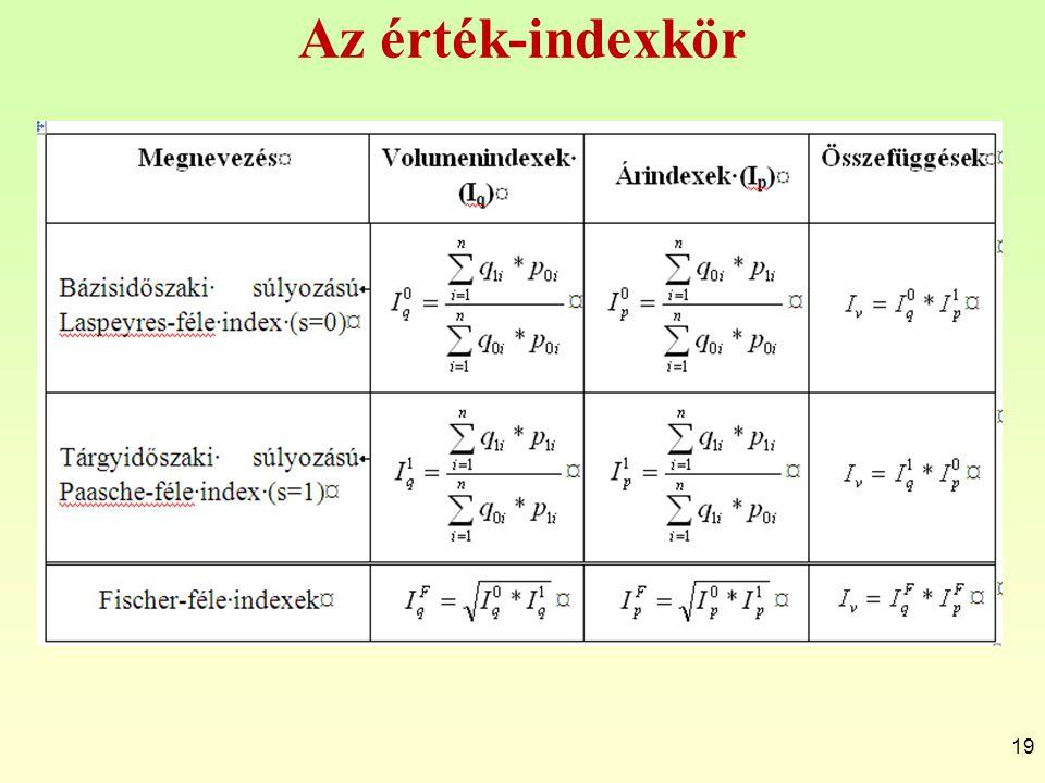 Az érték-indexkör 19