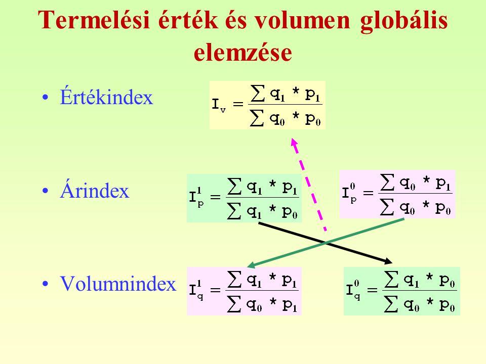 Termelési érték és volumen globális elemzése Értékindex Árindex Volumnindex