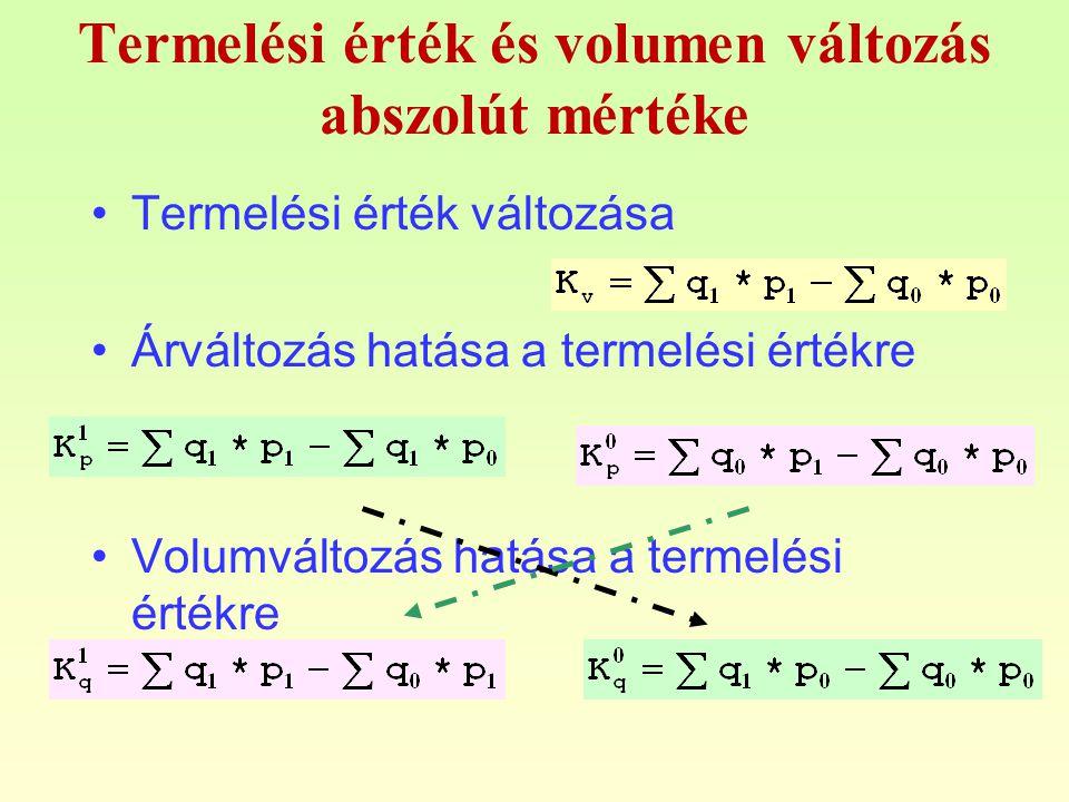 Termelési érték és volumen változás abszolút mértéke Termelési érték változása Árváltozás hatása a termelési értékre Volumváltozás hatása a termelési értékre