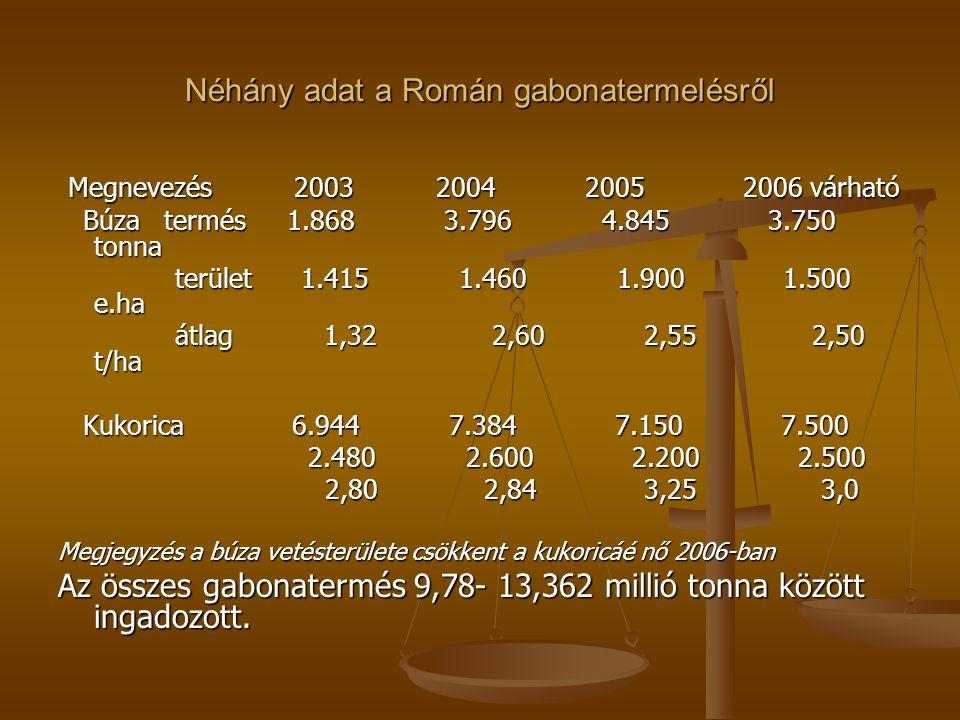 Néhány adat a Román gabonatermelésről Megnevezés 2003 2004 2005 2006 várható Megnevezés 2003 2004 2005 2006 várható Búza termés 1.868 3.796 4.845 3.750 tonna Búza termés 1.868 3.796 4.845 3.750 tonna terület 1.415 1.460 1.900 1.500 e.ha terület 1.415 1.460 1.900 1.500 e.ha átlag 1,32 2,60 2,55 2,50 t/ha átlag 1,32 2,60 2,55 2,50 t/ha Kukorica 6.944 7.384 7.150 7.500 Kukorica 6.944 7.384 7.150 7.500 2.480 2.600 2.200 2.500 2.480 2.600 2.200 2.500 2,80 2,84 3,25 3,0 2,80 2,84 3,25 3,0 Megjegyzés a búza vetésterülete csökkent a kukoricáé nő 2006-ban Az összes gabonatermés 9,78- 13,362 millió tonna között ingadozott.