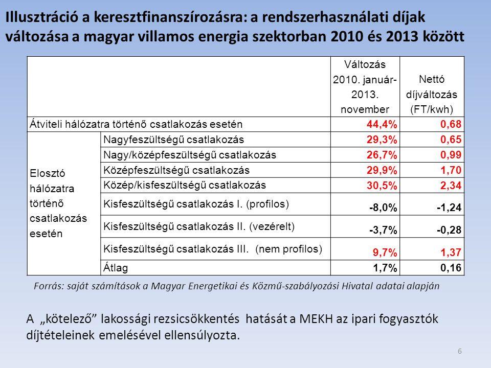 6 Változás 2010. január- 2013. november Nettó díjváltozás (FT/kwh) Átviteli hálózatra történő csatlakozás esetén 44,4%0,68 Elosztó hálózatra történő c