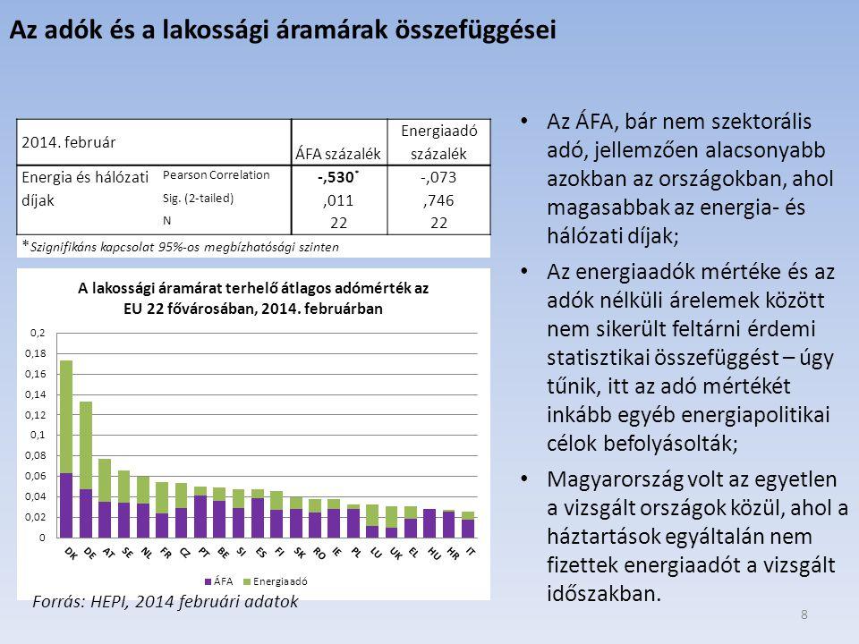 8 2014. február ÁFA százalék Energiaadó százalék Energia és hálózati díjak Pearson Correlation -,530 * -,073 Sig. (2-tailed),011,746 N 22 * Szignifiká