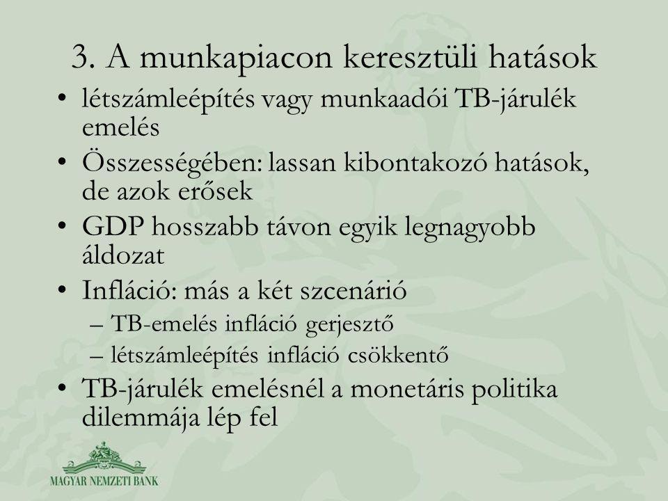 3. A munkapiacon keresztüli hatások létszámleépítés vagy munkaadói TB-járulék emelés Összességében: lassan kibontakozó hatások, de azok erősek GDP hos