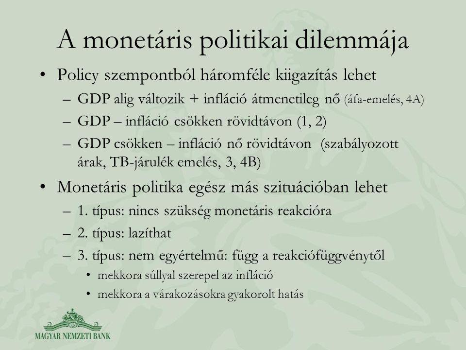 A monetáris politikai dilemmája Policy szempontból háromféle kiigazítás lehet –GDP alig változik + infláció átmenetileg nő (áfa-emelés, 4A) –GDP – infláció csökken rövidtávon (1, 2) –GDP csökken – infláció nő rövidtávon (szabályozott árak, TB-járulék emelés, 3, 4B) Monetáris politika egész más szituációban lehet –1.