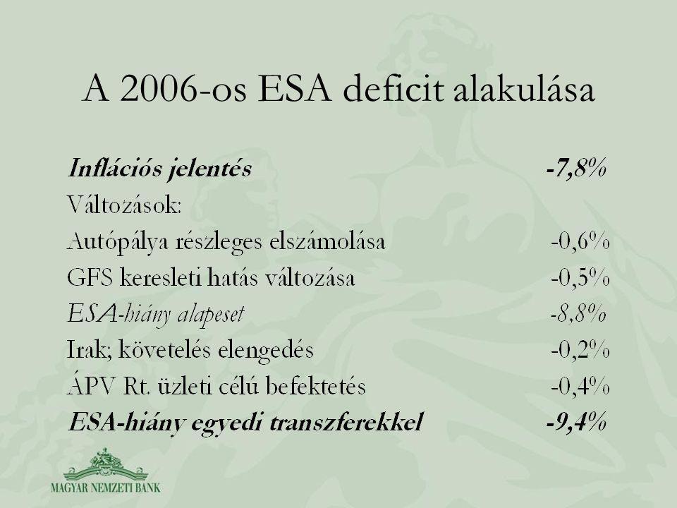 A 2006-os ESA deficit alakulása