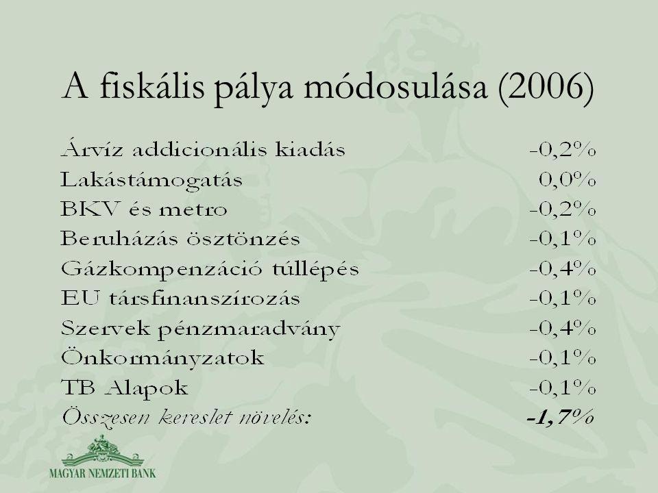 A fiskális pálya kiigazítása (2006)
