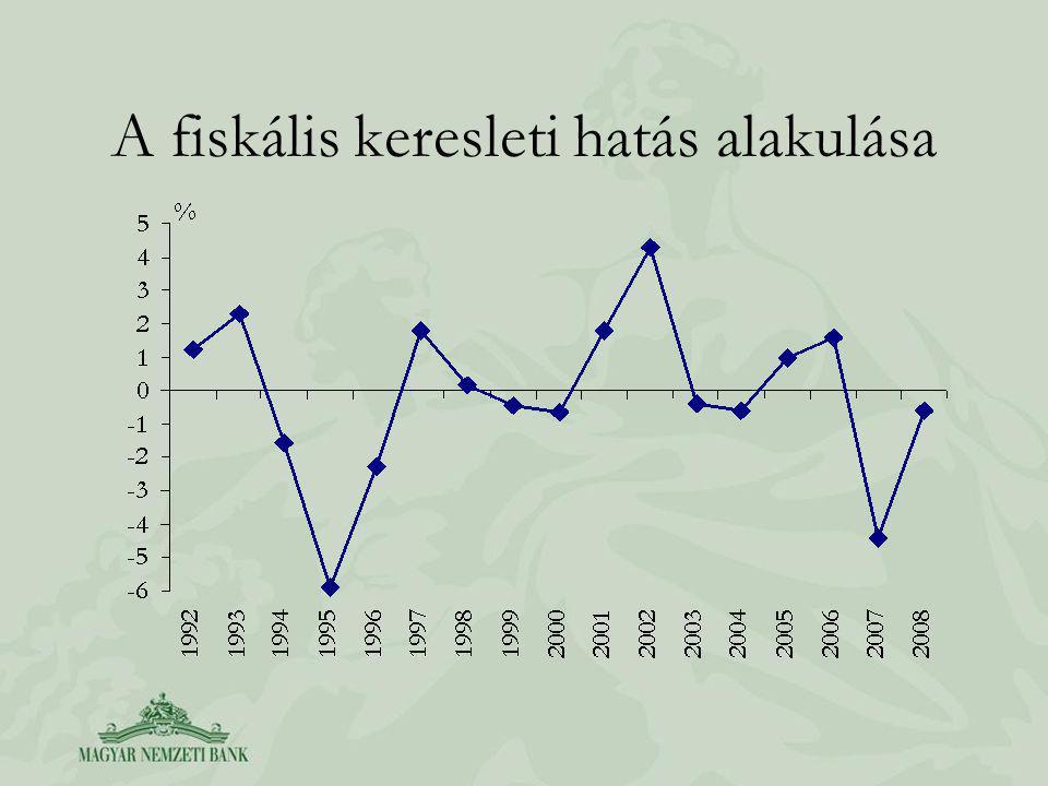 A fiskális keresleti hatás alakulása