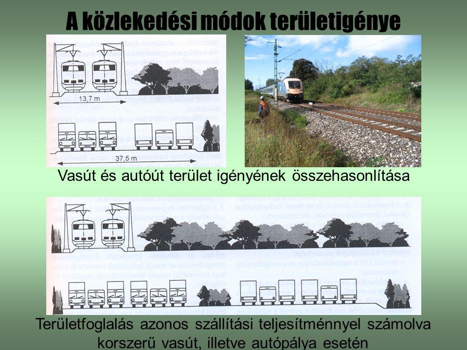 A közlekedési módok területigénye Vasút és autóút terület igényének összehasonlítása Területfoglalás azonos szállítási teljesítménnyel számolva korszerű vasút, illetve autópálya esetén