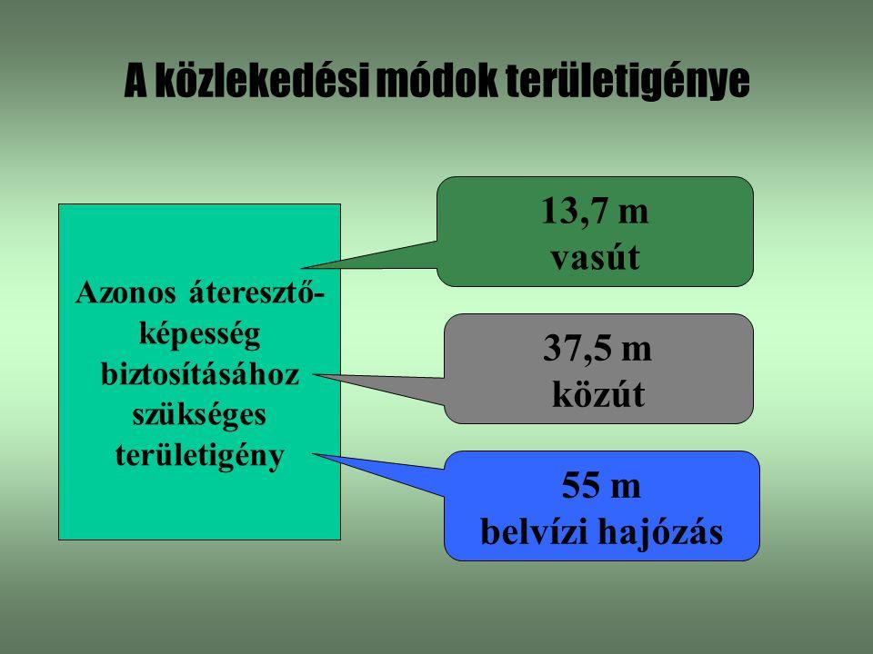 A közlekedési módok területigénye Azonos áteresztő- képesség biztosításához szükséges területigény 13,7 m vasút 37,5 m közút 55 m belvízi hajózás