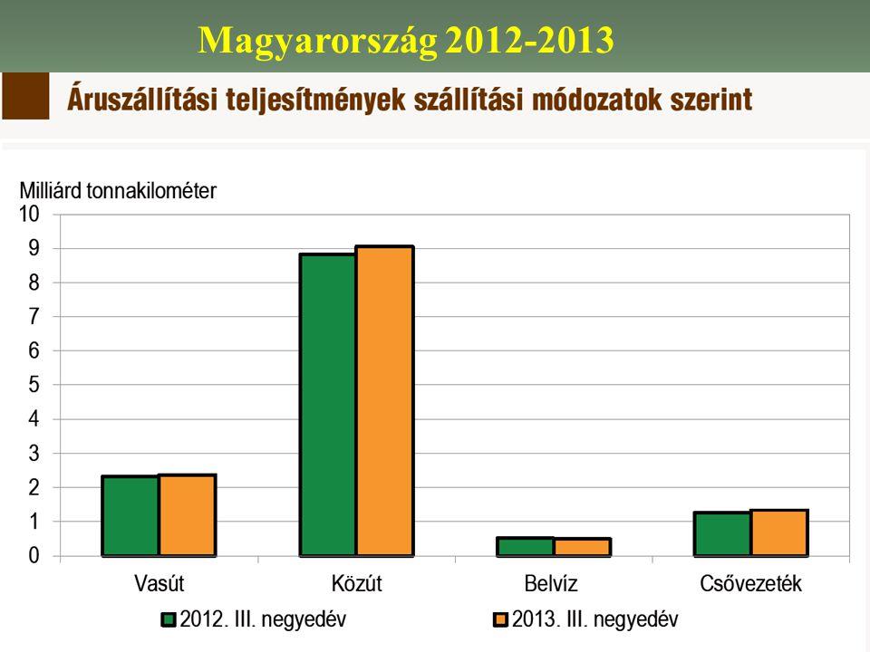 Magyarország 2012-2013
