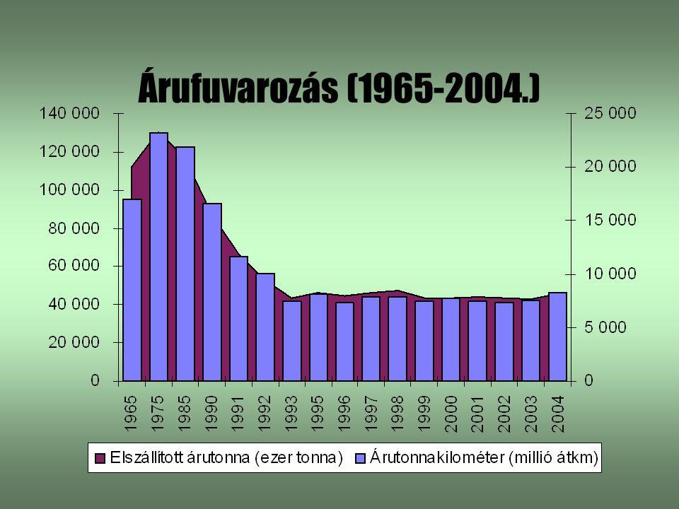 Árufuvarozás (1965-2004.)