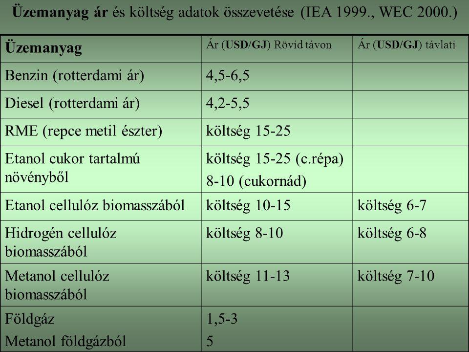 Üzemanyag ár és költség adatok összevetése (IEA 1999., WEC 2000.) Üzemanyag Ár (USD/GJ) Rövid távonÁr (USD/GJ) távlati Benzin (rotterdami ár)4,5-6,5 Diesel (rotterdami ár)4,2-5,5 RME (repce metil észter)költség 15-25 Etanol cukor tartalmú növényből költség 15-25 (c.répa) 8-10 (cukornád) Etanol cellulóz biomasszábólköltség 10-15költség 6-7 Hidrogén cellulóz biomasszából költség 8-10költség 6-8 Metanol cellulóz biomasszából költség 11-13költség 7-10 Földgáz Metanol földgázból 1,5-3 5