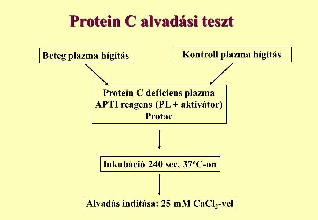Protein C alvadási teszt Beteg plazma hígítás Kontroll plazma hígítás Protein C deficiens plazma APTI reagens (PL + aktivátor) Protac Inkubáció 240 se