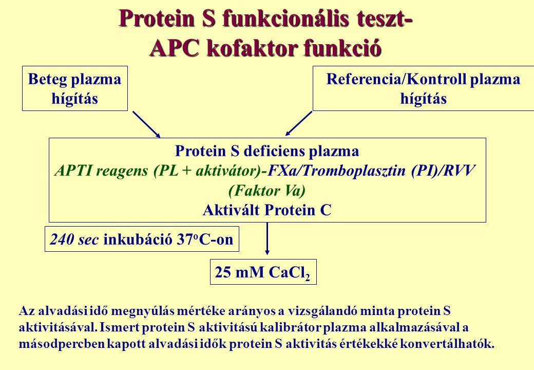 Protein S funkcionális teszt- APC kofaktor funkció Beteg plazma hígítás Referencia/Kontroll plazma hígítás Protein S deficiens plazma APTI reagens (PL