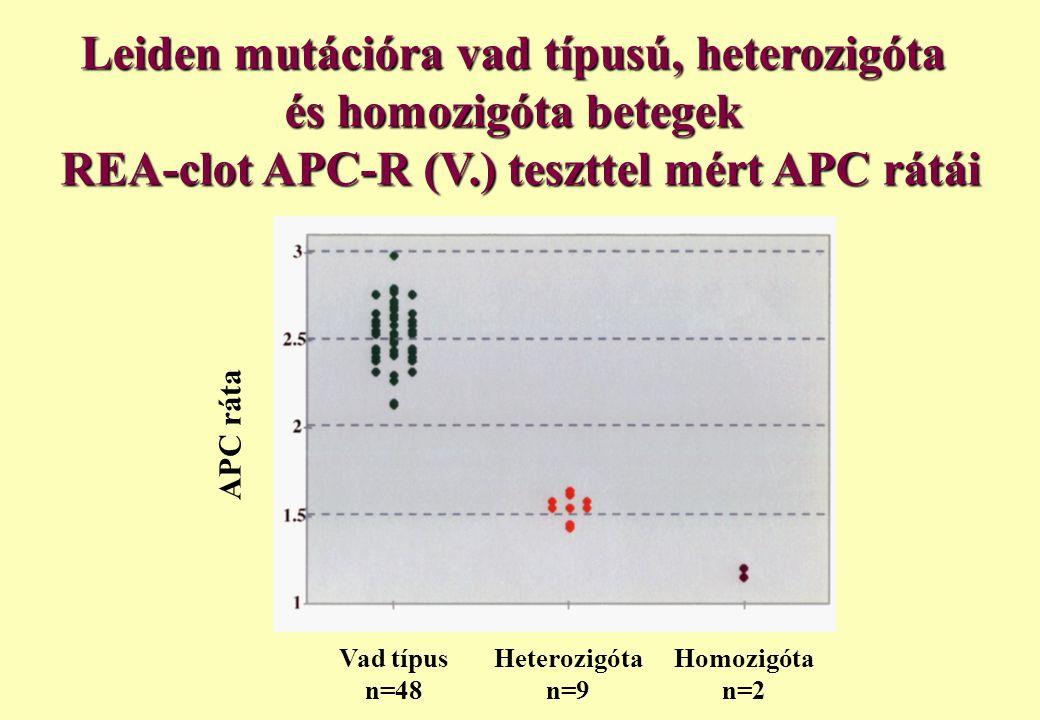 Leiden mutációra vad típusú, heterozigóta és homozigóta betegek REA-clot APC-R (V.) teszttel mért APC rátái Vad típus n=48 Heterozigóta n=9 Homozigóta