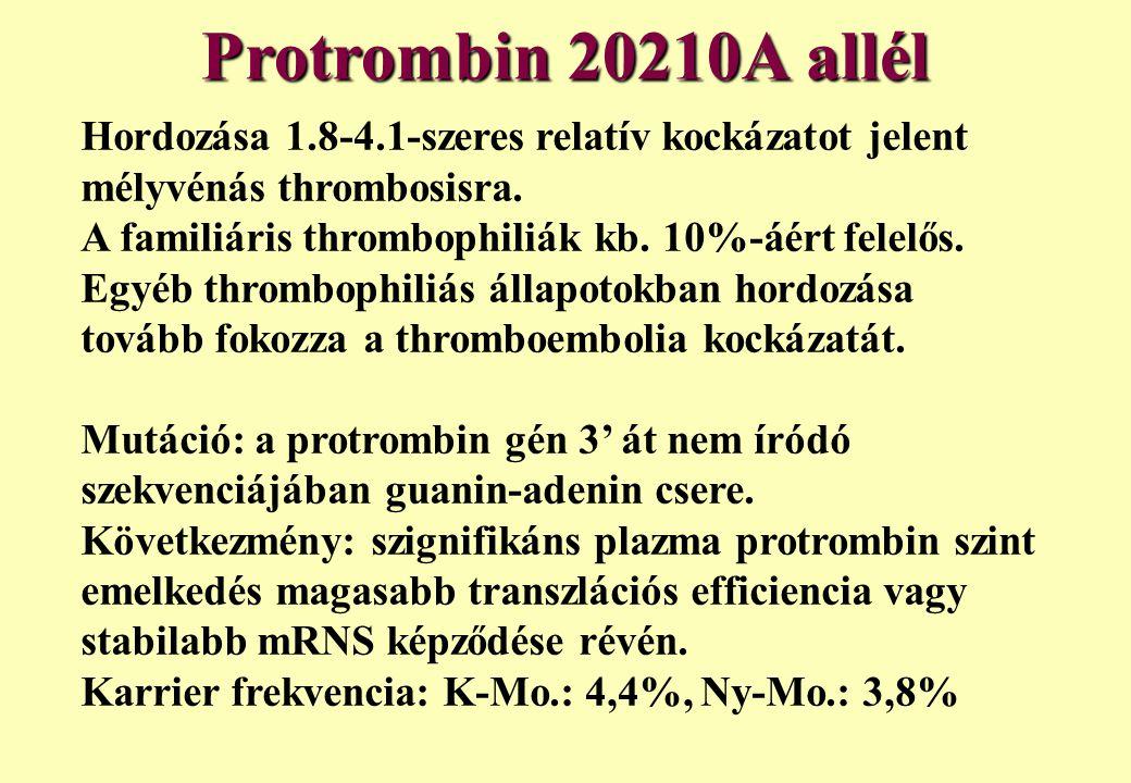 Hordozása 1.8-4.1-szeres relatív kockázatot jelent mélyvénás thrombosisra. A familiáris thrombophiliák kb. 10%-áért felelős. Egyéb thrombophiliás álla