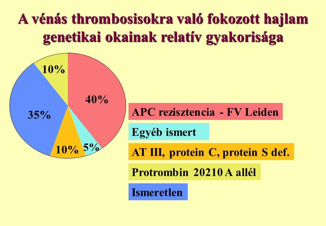 APC rezisztencia - FV Leiden Egyéb ismert Ismeretlen A vénás thrombosisokra való fokozott hajlam genetikai okainak relatív gyakorisága AT III, protein