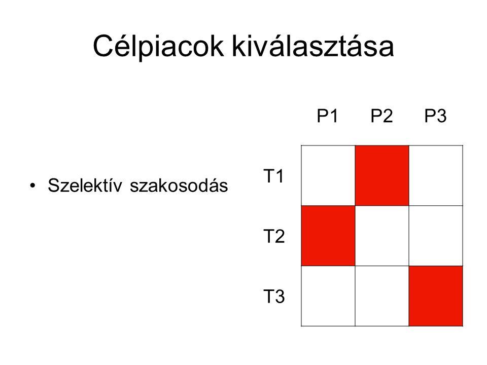 Célpiacok kiválasztása Szelektív szakosodás P1P2P3 T1 T2 T3