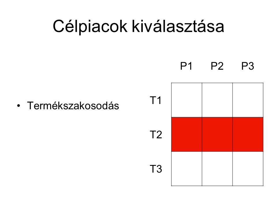 Célpiacok kiválasztása Termékszakosodás P1P2P3 T1 T2 T3
