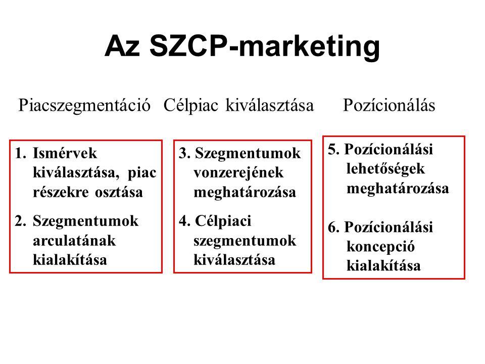 Az SZCP-marketing 1.Ismérvek kiválasztása, piac részekre osztása 2.Szegmentumok arculatának kialakítása 3. Szegmentumok vonzerejének meghatározása 4.