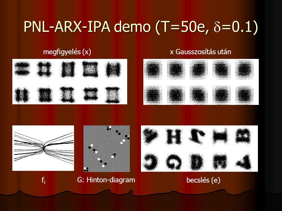 PNL-ARX-IPA demo (T=50e, =0.1) PNL-ARX-IPA demo (T=50e,  =0.1) megfigyelés (x)x Gausszosítás után fifi G: Hinton-diagram becslés (e)