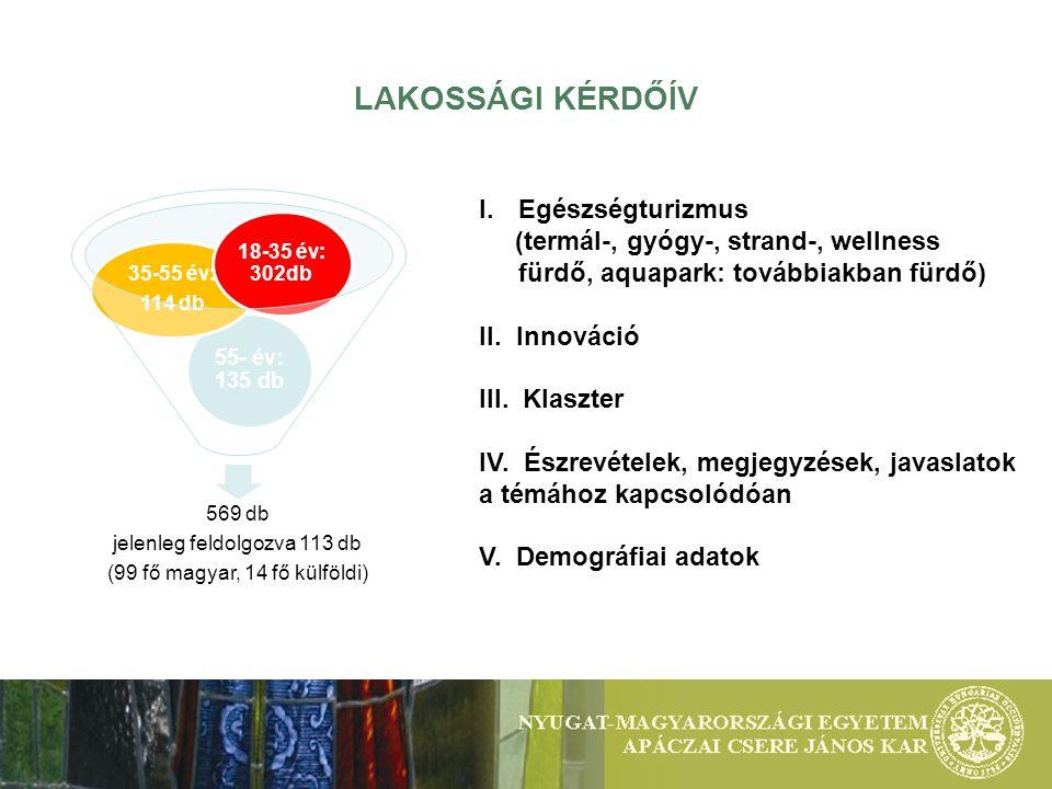 LAKOSSÁGI KÉRDŐÍV 569 db jelenleg feldolgozva 113 db (99 fő magyar, 14 fő külföldi) 55- év: 135 db 35-55 év: 114 db 18-35 év: 302db I.Egészségturizmus (termál-, gyógy-, strand-, wellness fürdő, aquapark: továbbiakban fürdő) II.