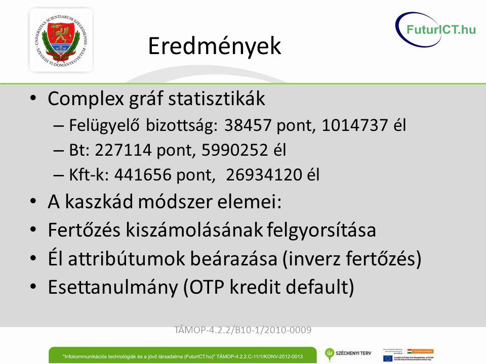 Eredmények Complex gráf statisztikák – Felügyelő bizottság: 38457 pont, 1014737 él – Bt: 227114 pont, 5990252 él – Kft-k: 441656 pont, 26934120 él A k