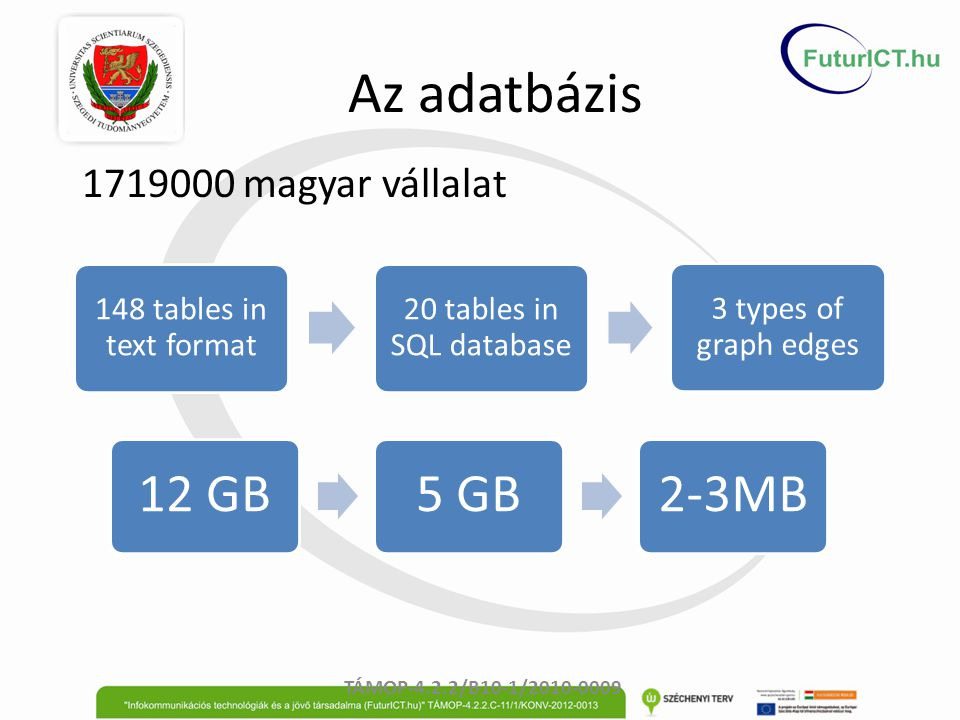Az adatbázis 1719000 magyar vállalat TÁMOP-4.2.2/B10-1/2010-0009 148 tables in text format 20 tables in SQL database 3 types of graph edges 12 GB5 GB2