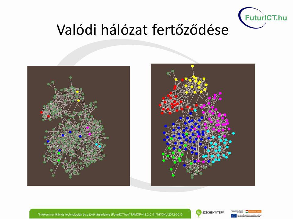 Valódi hálózat fertőződése