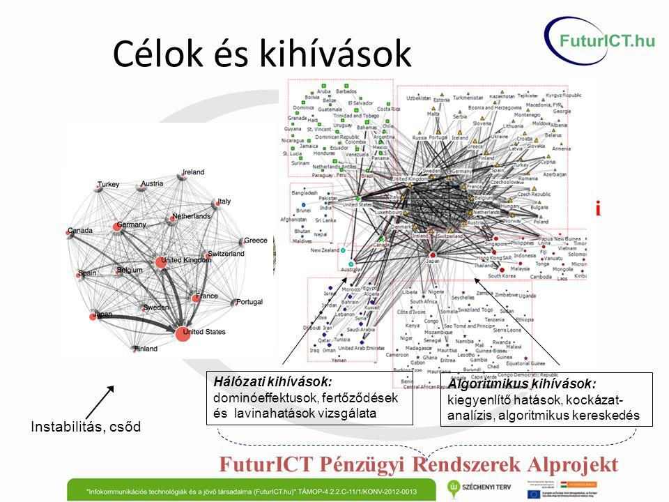 Az adatbázis 1719000 magyar vállalat TÁMOP-4.2.2/B10-1/2010-0009 148 tables in text format 20 tables in SQL database 3 types of graph edges 12 GB5 GB2-3MB