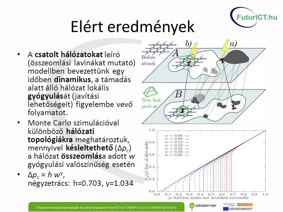 Elért eredmények A csatolt hálózatokat leíró (összeomlási lavinákat mutató) modellben bevezettünk egy időben dinamikus, a támadás alatt álló hálózat l