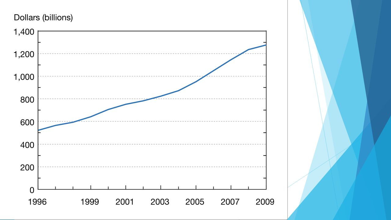 A világ K+F kiadási 1996–2009 között