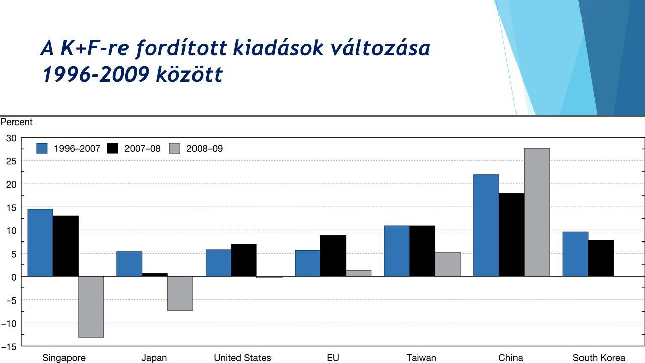 A K+F-re fordított kiadások változása 1996-2009 között