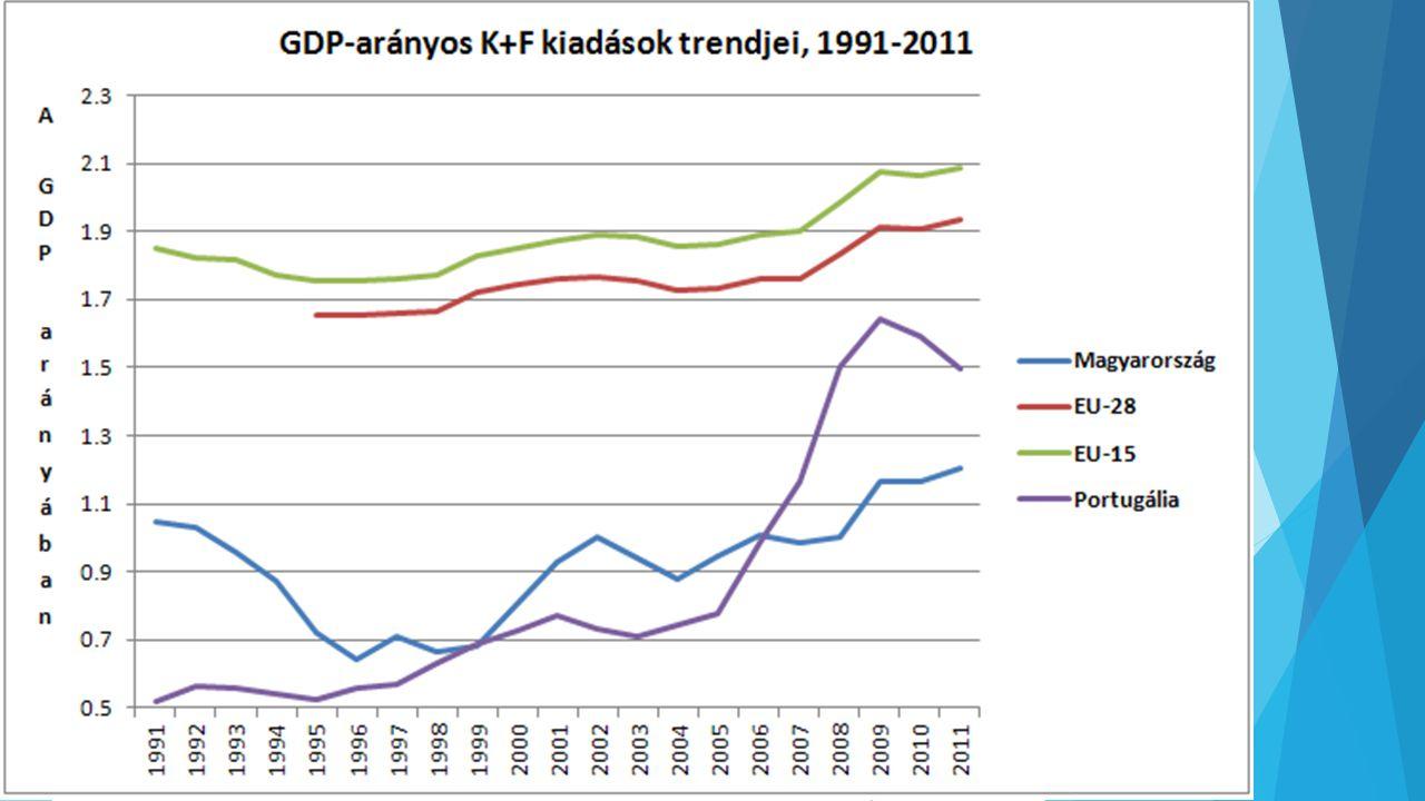 A K+F-re fordított kiadások trendjei az EU-ban 1991-2011 között