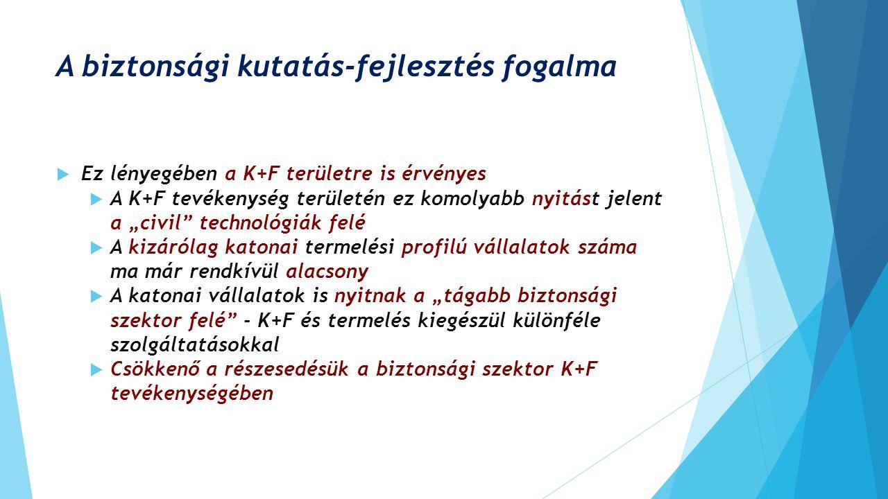 """A biztonsági kutatás-fejlesztés fogalma  Ez lényegében a K+F területre is érvényes  A K+F tevékenység területén ez komolyabb nyitást jelent a """"civil"""