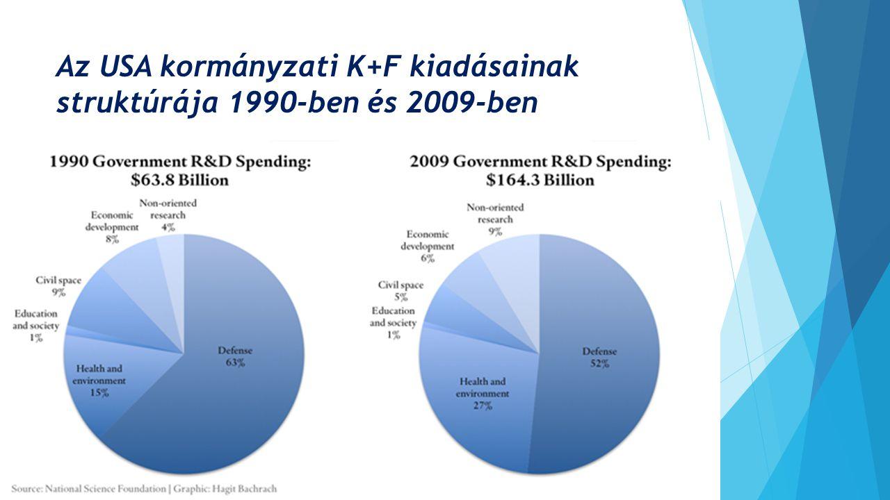 Az USA kormányzati K+F kiadásainak struktúrája 1990-ben és 2009-ben