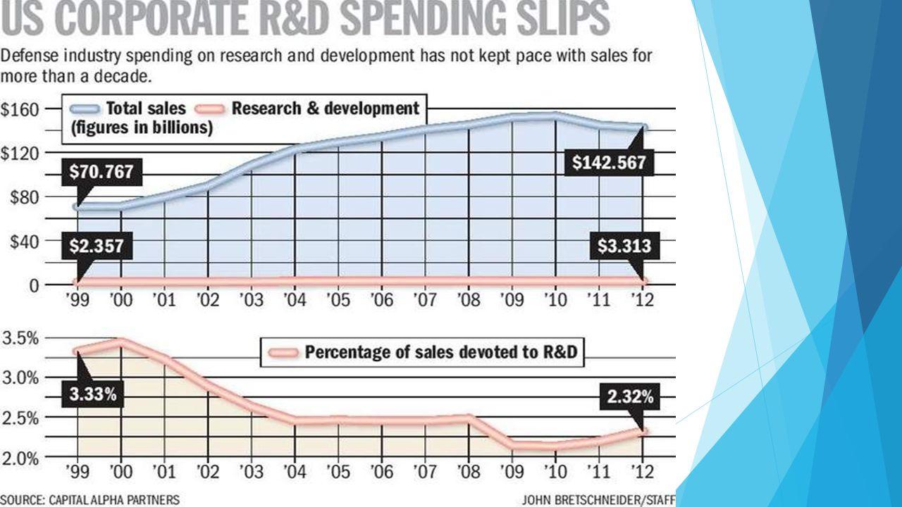 A hadiipari bevételek és a K+F kiadások aránya 1999-2012 között