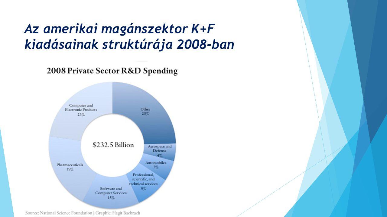 A K+F kiadások részesedése a gazdasági teljesítményben 1996-2009