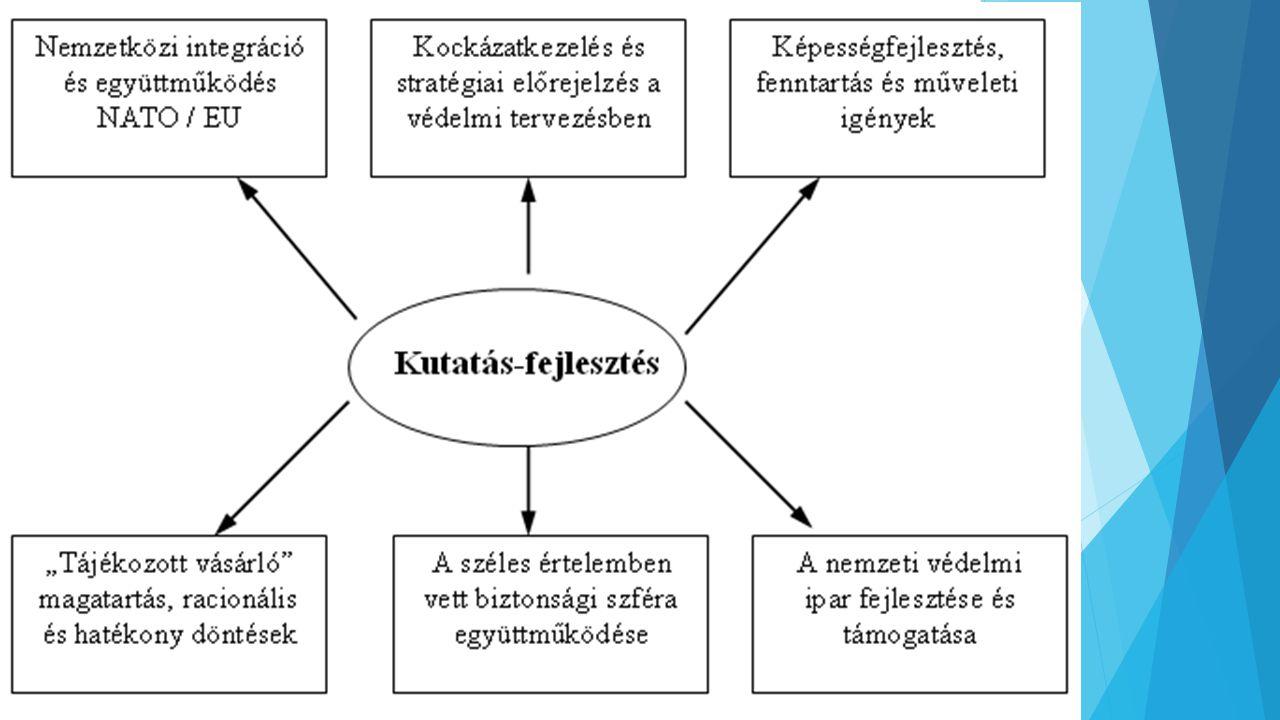 A biztonsági/védelmi kutatás-fejlesztés intézményesítésének modelljei 1.