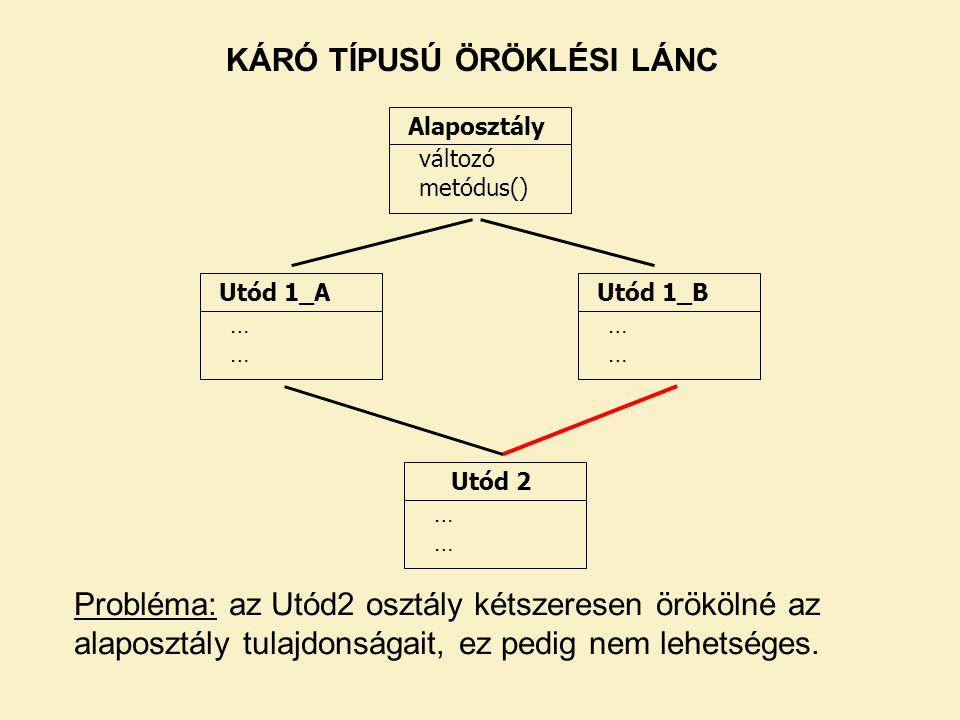 Alaposztály változó metódus() Utód 1_A ………… Utód 1_B ………… Utód 2 ………… KÁRÓ TÍPUSÚ ÖRÖKLÉSI LÁNC Probléma: az Utód2 osztály kétszeresen örökölné az alaposztály tulajdonságait, ez pedig nem lehetséges.